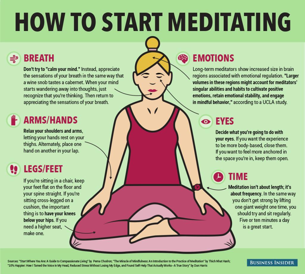 meditationhowto